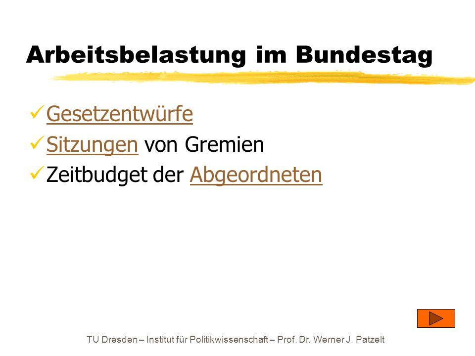 TU Dresden – Institut für Politikwissenschaft – Prof. Dr. Werner J. Patzelt Arbeitsbelastung im Bundestag Gesetzentwürfe Sitzungen von Gremien Sitzung
