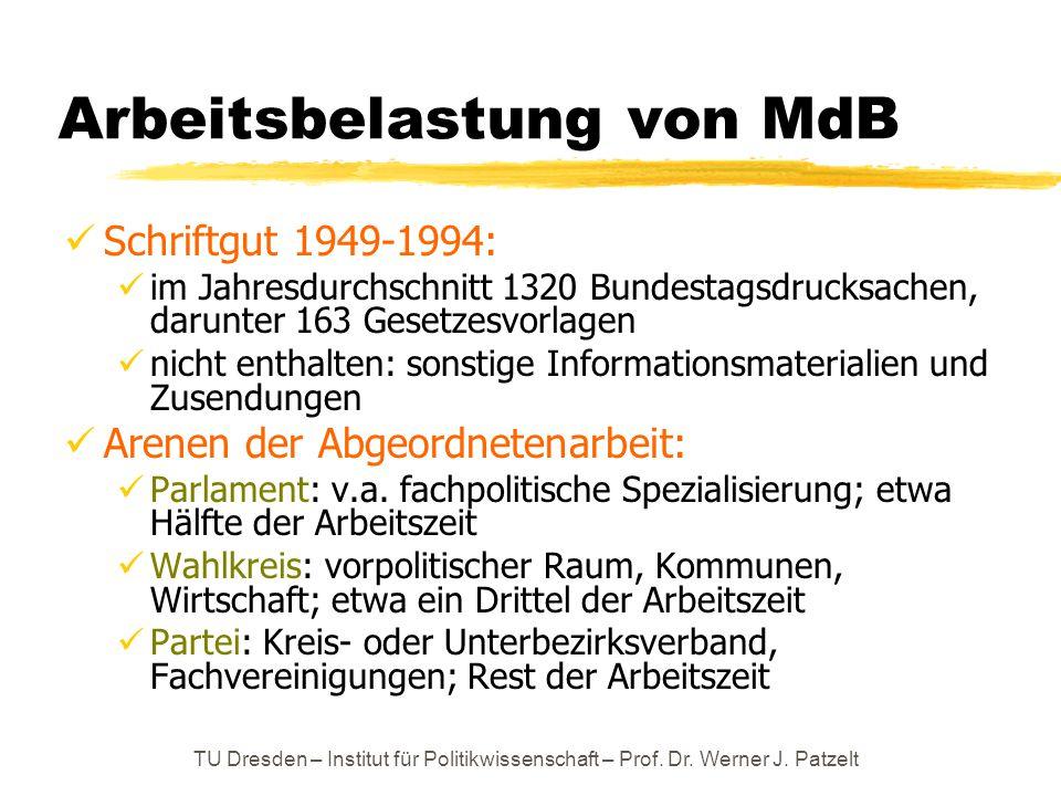 TU Dresden – Institut für Politikwissenschaft – Prof. Dr. Werner J. Patzelt Arbeitsbelastung von MdB Schriftgut 1949-1994: im Jahresdurchschnitt 1320