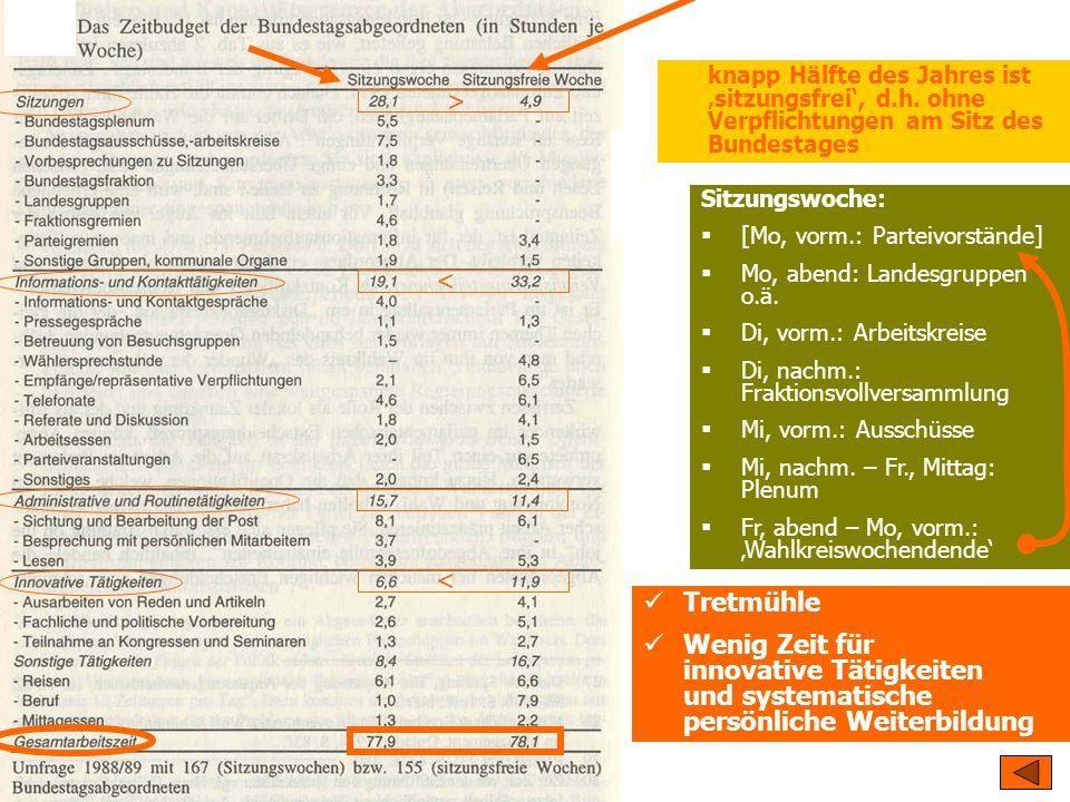 TU Dresden – Institut für Politikwissenschaft – Prof. Dr. Werner J. Patzelt Tretmühle Wenig Zeit für innovative Tätigkeiten und systematische persönli