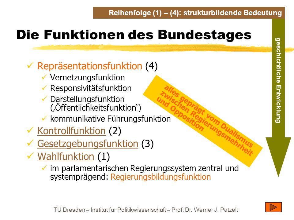 TU Dresden – Institut für Politikwissenschaft – Prof. Dr. Werner J. Patzelt Die Funktionen des Bundestages Repräsentationsfunktion (4) Vernetzungsfunk