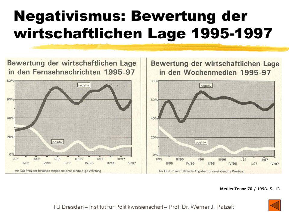 TU Dresden – Institut für Politikwissenschaft – Prof. Dr. Werner J. Patzelt Negativismus: Bewertung der wirtschaftlichen Lage 1995-1997 MedienTenor 70