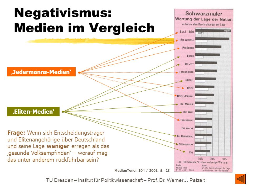 TU Dresden – Institut für Politikwissenschaft – Prof. Dr. Werner J. Patzelt Negativismus: Medien im Vergleich MedienTenor 104 / 2001, S. 23 'Jedermann