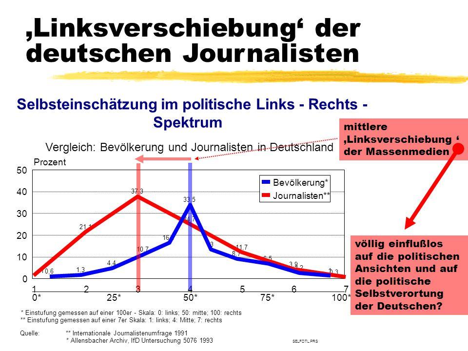 TU Dresden – Institut für Politikwissenschaft – Prof. Dr. Werner J. Patzelt 'Linksverschiebung' der deutschen Journalisten Quelle:** Internationale Jo