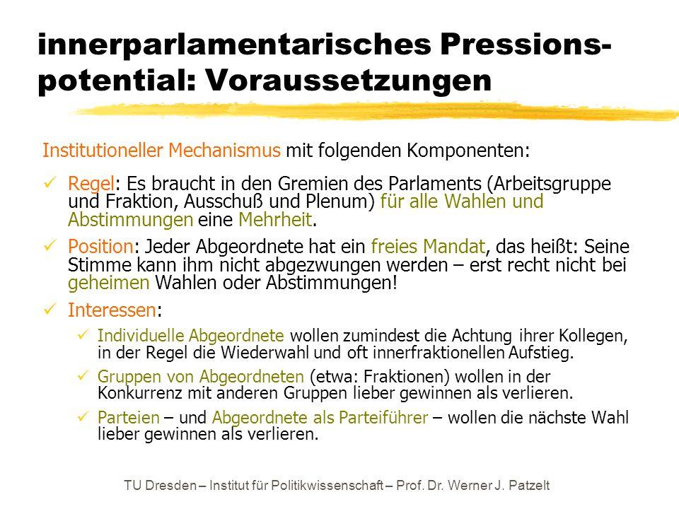 TU Dresden – Institut für Politikwissenschaft – Prof. Dr. Werner J. Patzelt innerparlamentarisches Pressions- potential: Voraussetzungen Institutionel