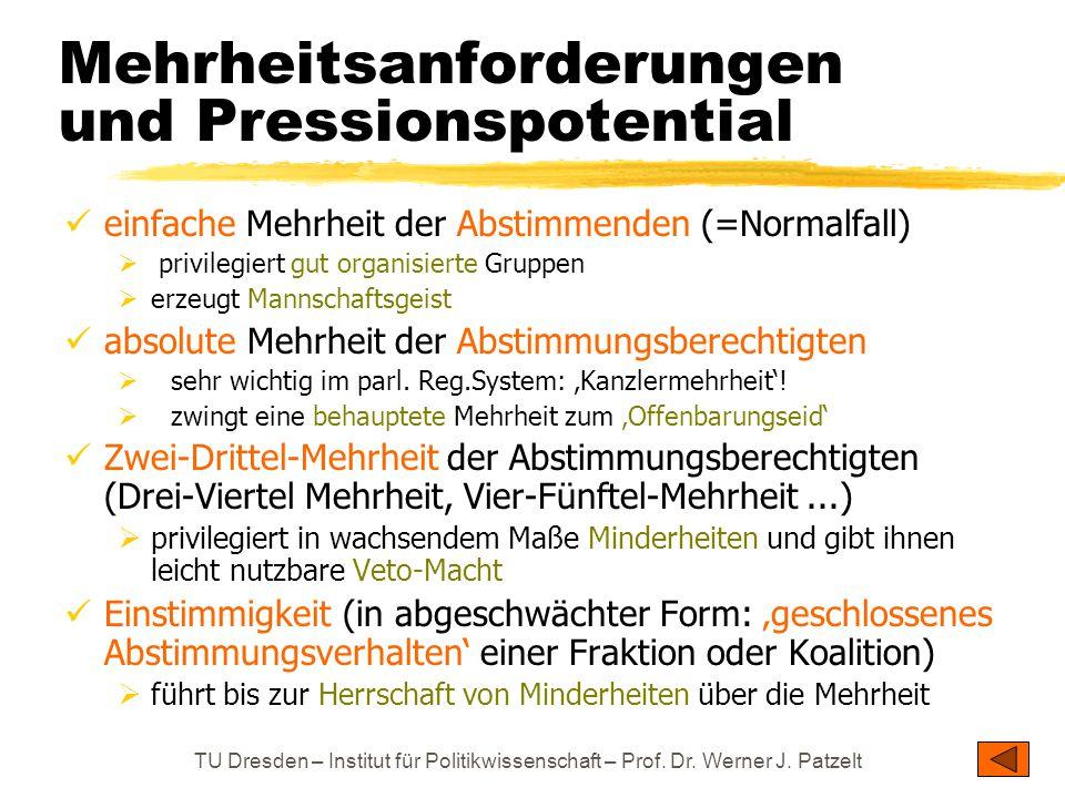 TU Dresden – Institut für Politikwissenschaft – Prof. Dr. Werner J. Patzelt Mehrheitsanforderungen und Pressionspotential einfache Mehrheit der Abstim