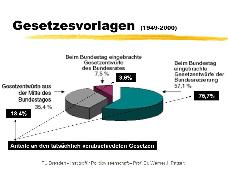 TU Dresden – Institut für Politikwissenschaft – Prof. Dr. Werner J. Patzelt Gesetzesvorlagen (1949-2000) Anteile an den tatsächlich verabschiedeten Ge