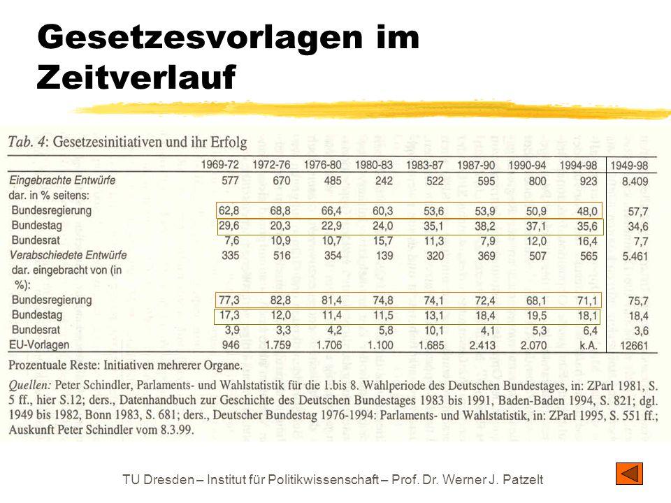 TU Dresden – Institut für Politikwissenschaft – Prof. Dr. Werner J. Patzelt Gesetzesvorlagen im Zeitverlauf