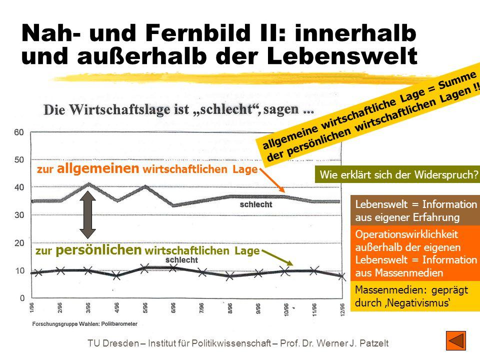 TU Dresden – Institut für Politikwissenschaft – Prof. Dr. Werner J. Patzelt Nah- und Fernbild II: innerhalb und außerhalb der Lebenswelt zur persönlic