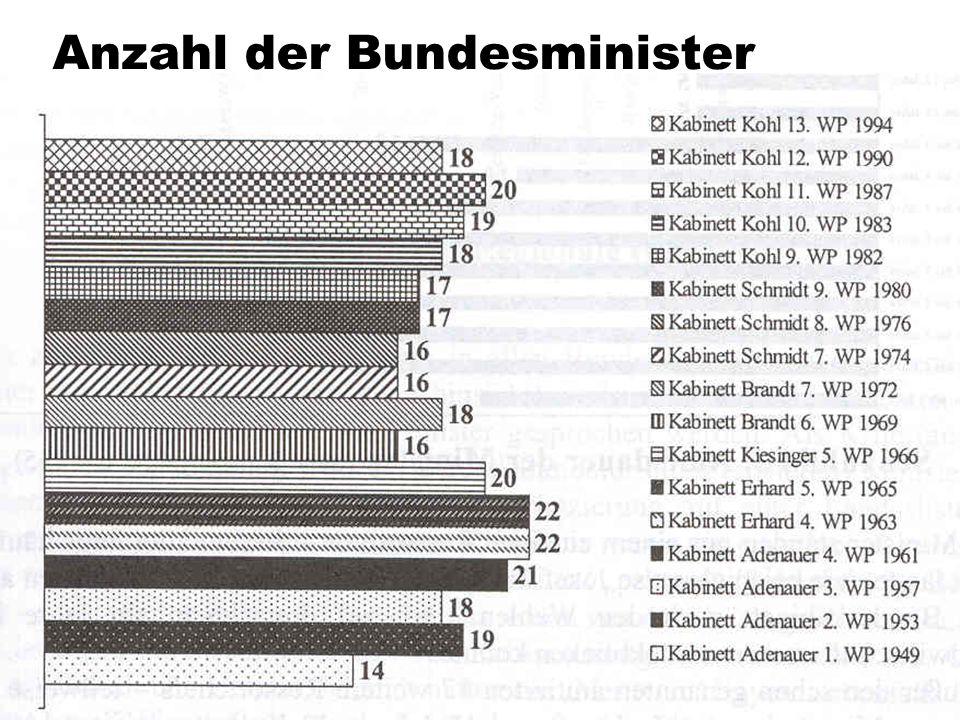 TU Dresden – Institut für Politikwissenschaft – Prof. Dr. Werner J. Patzelt Anzahl der Bundesminister