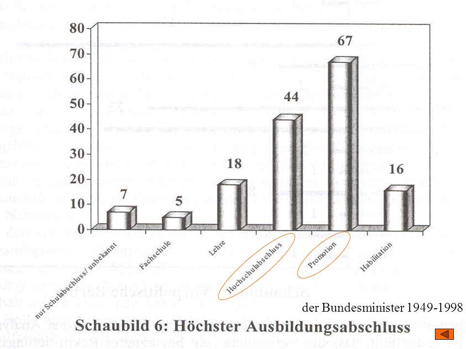 TU Dresden – Institut für Politikwissenschaft – Prof. Dr. Werner J. Patzelt der Bundesminister 1949-1998