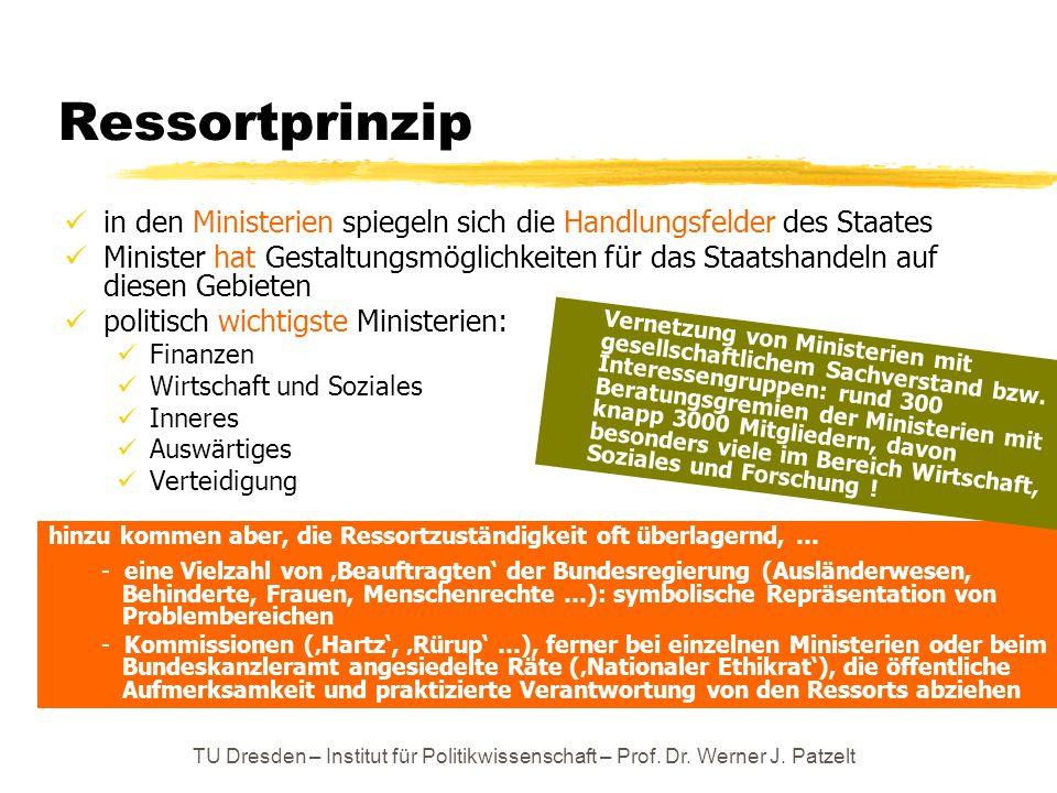 TU Dresden – Institut für Politikwissenschaft – Prof. Dr. Werner J. Patzelt Ressortprinzip in den Ministerien spiegeln sich die Handlungsfelder des St
