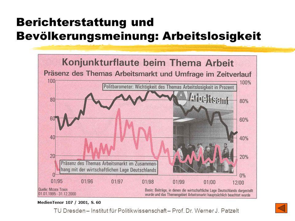 TU Dresden – Institut für Politikwissenschaft – Prof. Dr. Werner J. Patzelt Berichterstattung und Bevölkerungsmeinung: Arbeitslosigkeit MedienTenor 10