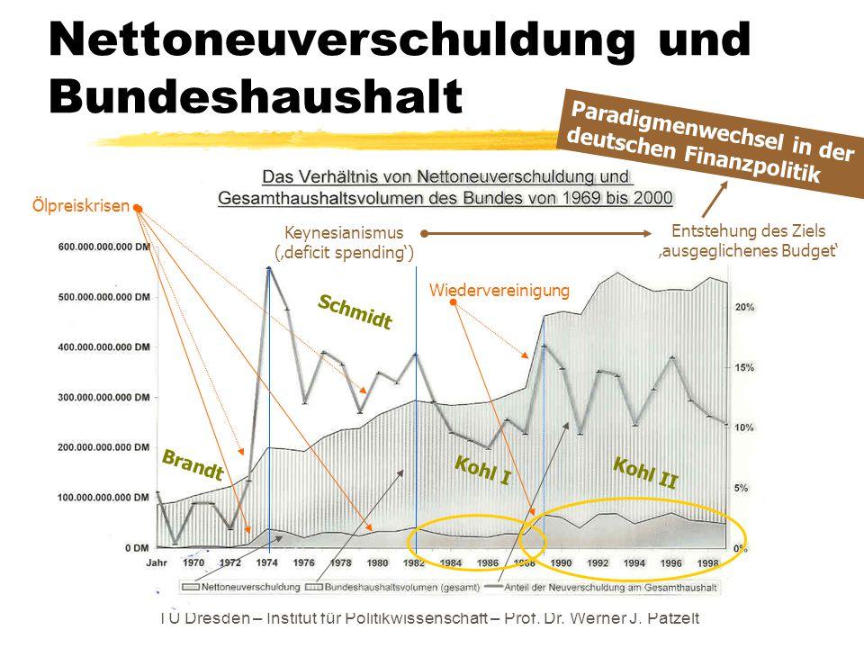 TU Dresden – Institut für Politikwissenschaft – Prof. Dr. Werner J. Patzelt Nettoneuverschuldung und Bundeshaushalt Brandt Schmidt Kohl I Kohl II Ölpr