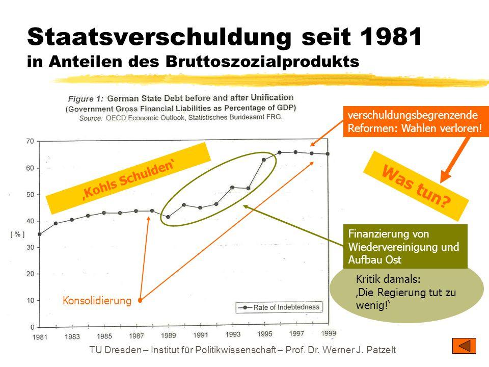 TU Dresden – Institut für Politikwissenschaft – Prof. Dr. Werner J. Patzelt Staatsverschuldung seit 1981 in Anteilen des Bruttoszozialprodukts Konsoli