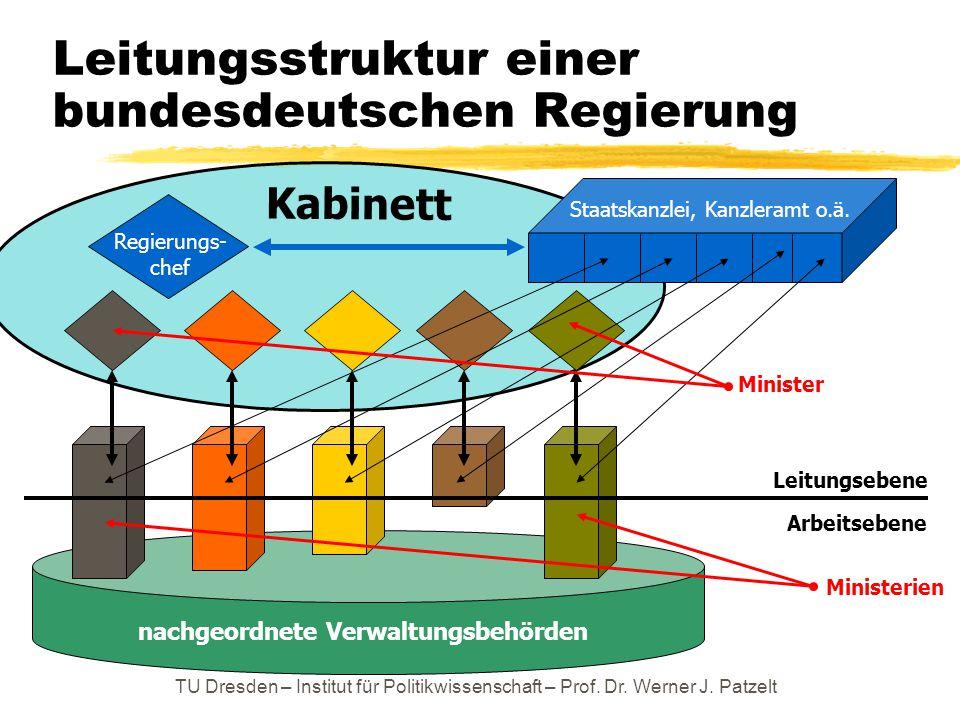 TU Dresden – Institut für Politikwissenschaft – Prof. Dr. Werner J. Patzelt Leitungsstruktur einer bundesdeutschen Regierung Staatskanzlei, Kanzleramt