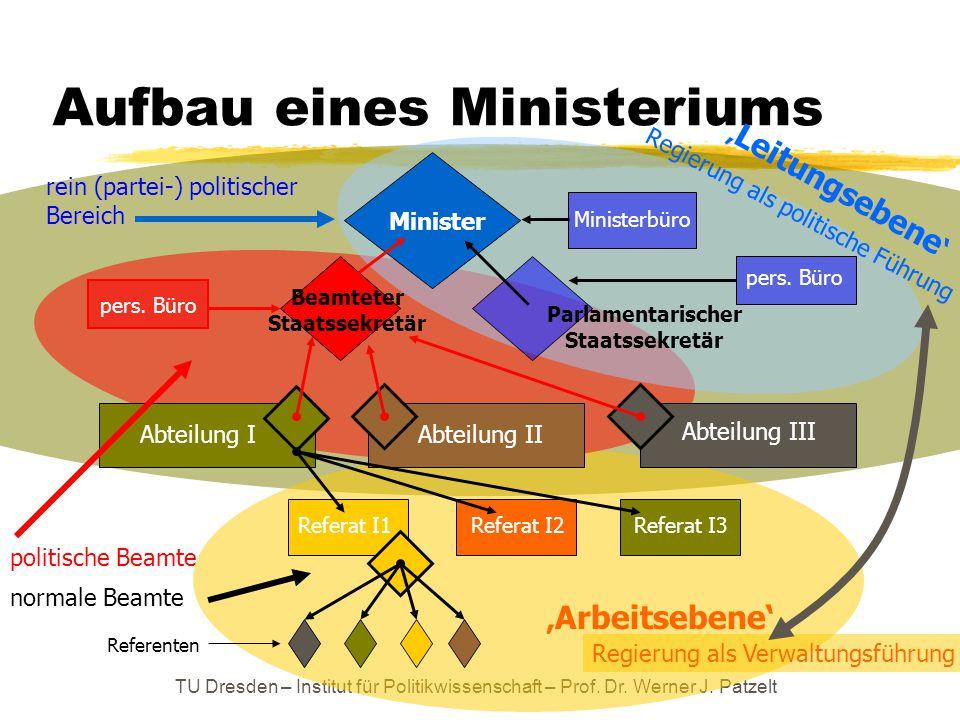 TU Dresden – Institut für Politikwissenschaft – Prof. Dr. Werner J. Patzelt Aufbau eines Ministeriums Minister Beamteter Staatssekretär Parlamentarisc