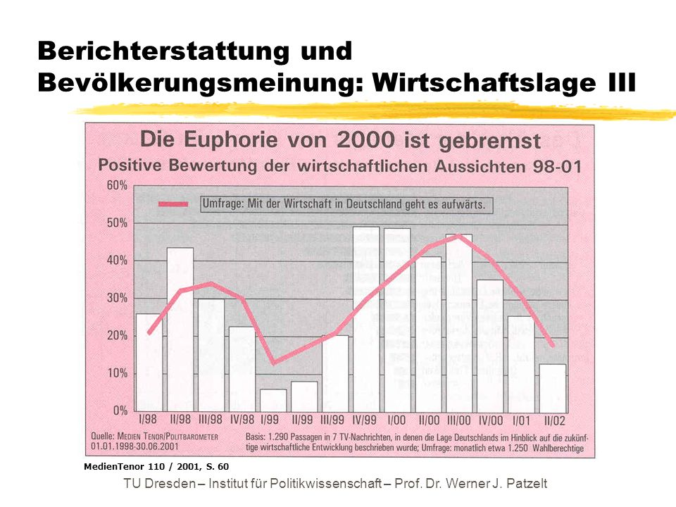TU Dresden – Institut für Politikwissenschaft – Prof. Dr. Werner J. Patzelt Berichterstattung und Bevölkerungsmeinung: Wirtschaftslage III MedienTenor