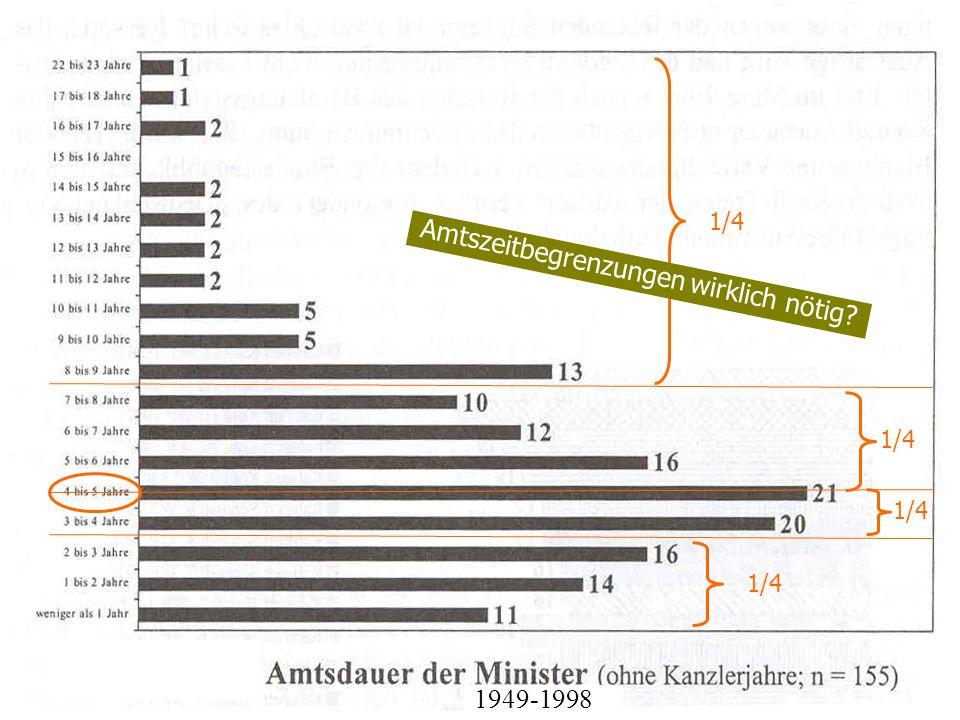 TU Dresden – Institut für Politikwissenschaft – Prof. Dr. Werner J. Patzelt 1949-1998 1/4 Amtszeitbegrenzungen wirklich nötig?