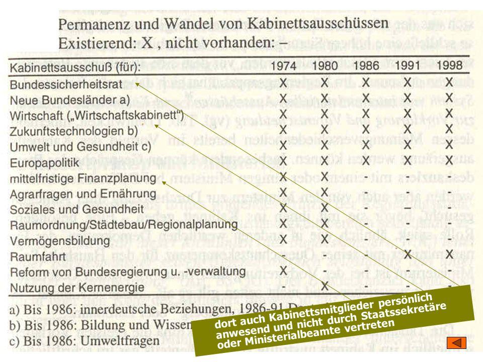 TU Dresden – Institut für Politikwissenschaft – Prof. Dr. Werner J. Patzelt dort auch Kabinettsmitglieder persönlich anwesend und nicht durch Staatsse