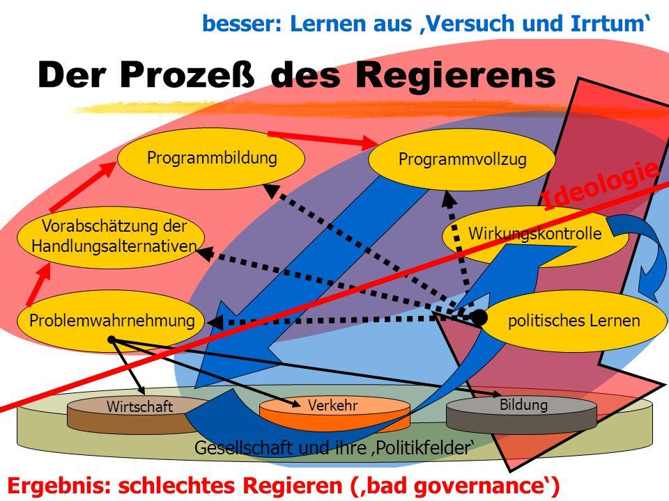 TU Dresden – Institut für Politikwissenschaft – Prof. Dr. Werner J. Patzelt Ergebnis: schlechtes Regieren ('bad governance') Problemwahrnehmung Vorabs