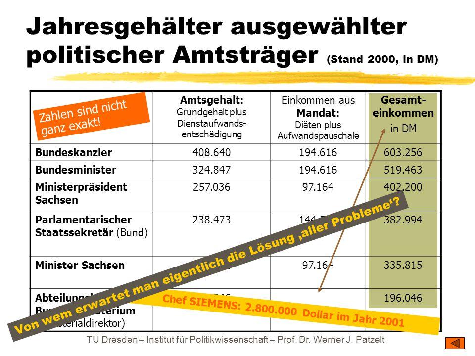 TU Dresden – Institut für Politikwissenschaft – Prof. Dr. Werner J. Patzelt Jahresgehälter ausgewählter politischer Amtsträger (Stand 2000, in DM) Amt