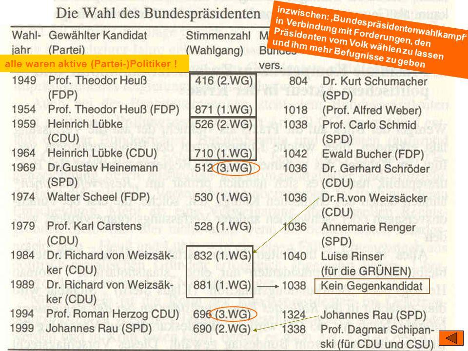 TU Dresden – Institut für Politikwissenschaft – Prof. Dr. Werner J. Patzelt inzwischen: 'Bundespräsidentenwahlkampf' in Verbindung mit Forderungen, de