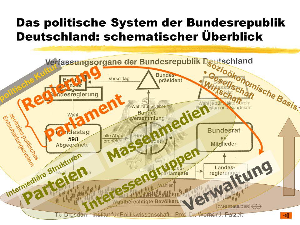 TU Dresden – Institut für Politikwissenschaft – Prof. Dr. Werner J. Patzelt 598 sozioökonomische Basis:  Gesellschaft  Wirtschaft Das politische Sys