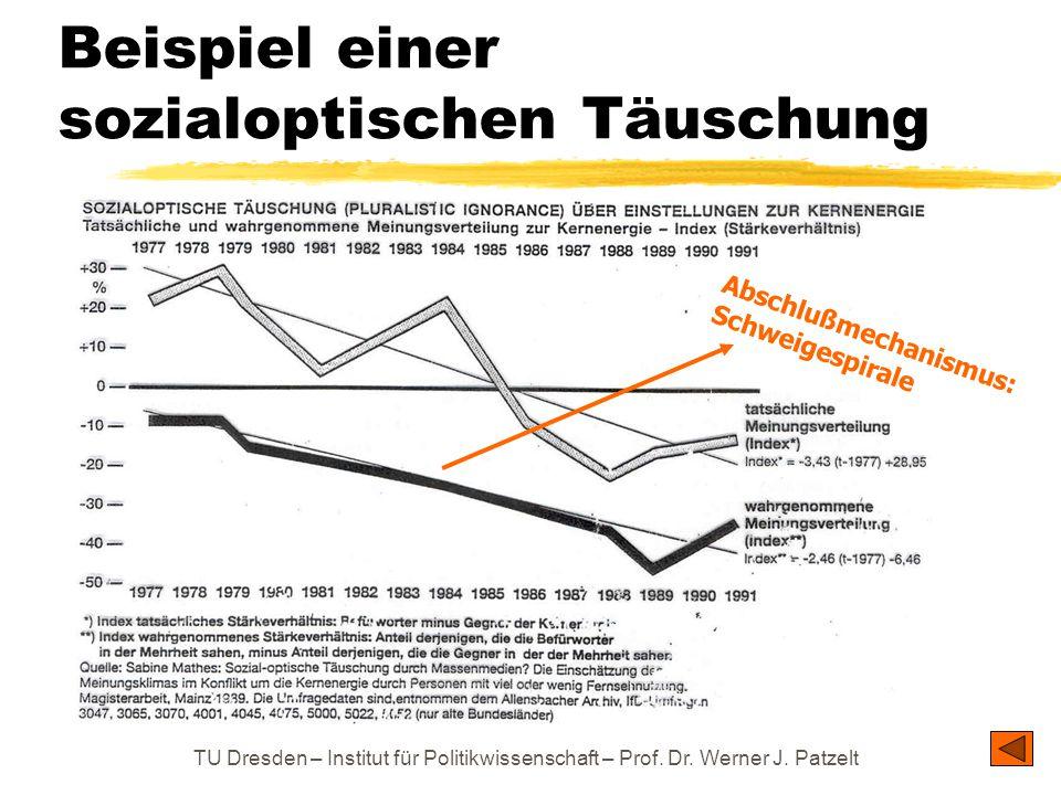 TU Dresden – Institut für Politikwissenschaft – Prof. Dr. Werner J. Patzelt Beispiel einer sozialoptischen Täuschung Abschlußmechanismus: Schweigespir