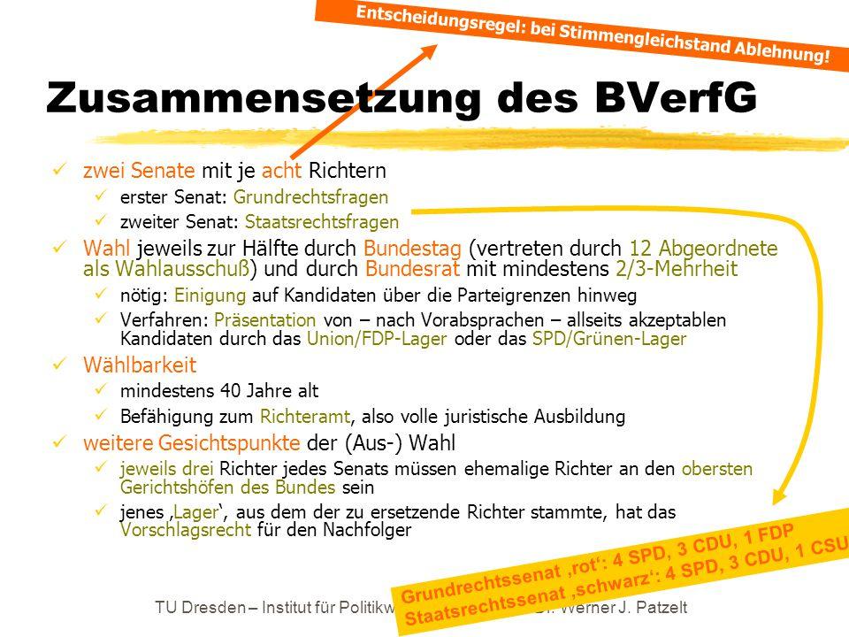 TU Dresden – Institut für Politikwissenschaft – Prof. Dr. Werner J. Patzelt Zusammensetzung des BVerfG zwei Senate mit je acht Richtern erster Senat: