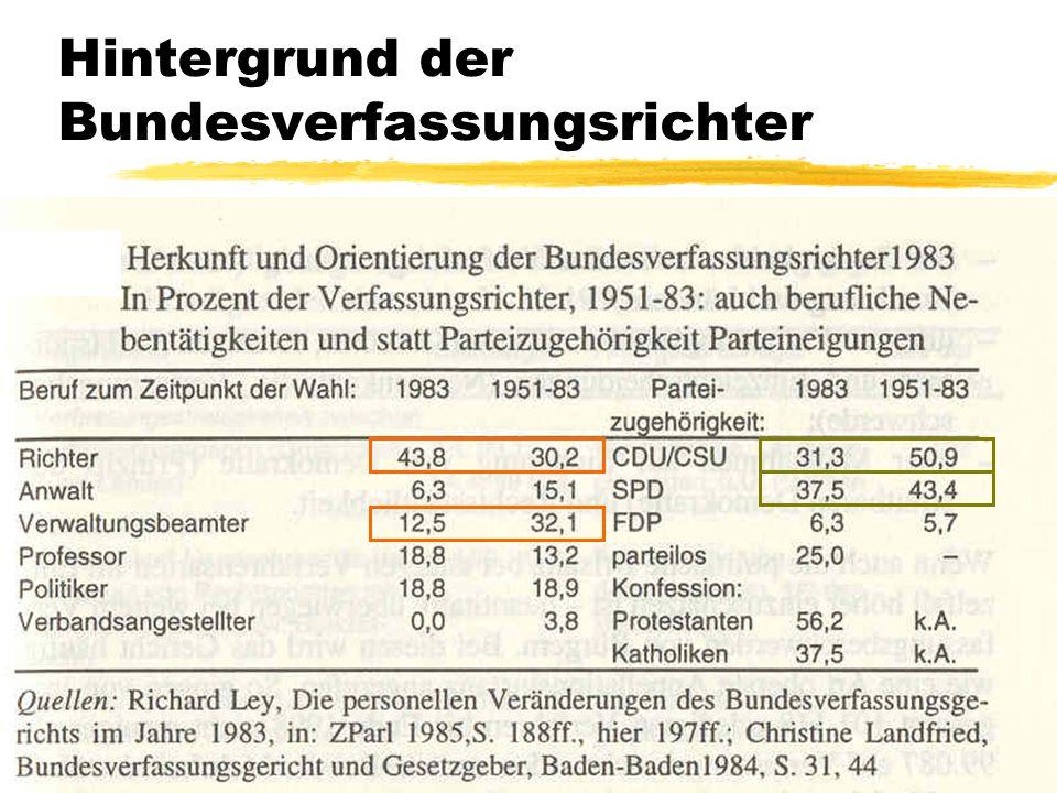 TU Dresden – Institut für Politikwissenschaft – Prof. Dr. Werner J. Patzelt Hintergrund der Bundesverfassungsrichter