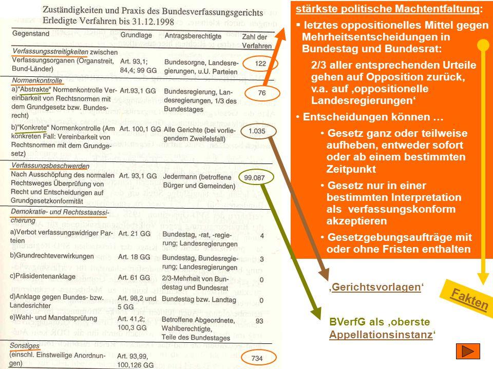 TU Dresden – Institut für Politikwissenschaft – Prof. Dr. Werner J. Patzelt BVerfG als 'oberste Appellationsinstanz' Appellationsinstanz 'Gerichtsvorl