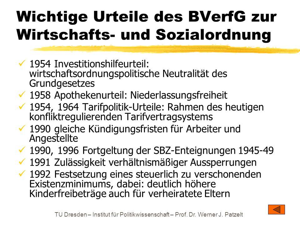 TU Dresden – Institut für Politikwissenschaft – Prof. Dr. Werner J. Patzelt Wichtige Urteile des BVerfG zur Wirtschafts- und Sozialordnung 1954 Invest