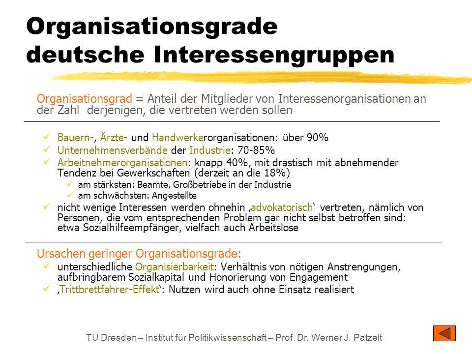 TU Dresden – Institut für Politikwissenschaft – Prof. Dr. Werner J. Patzelt Organisationsgrad = Anteil der Mitglieder von Interessenorganisationen an