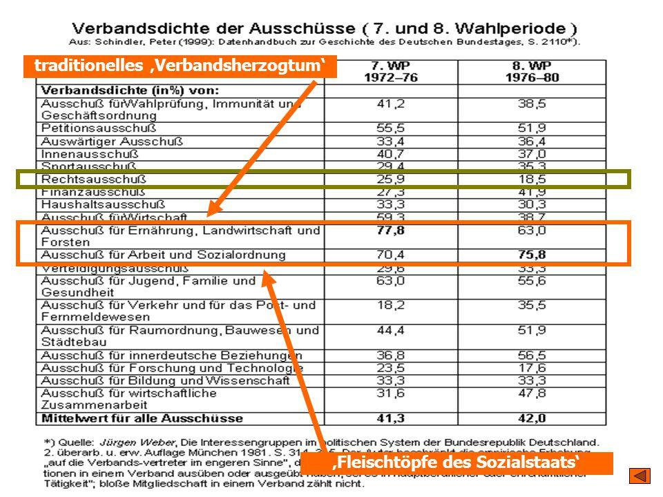TU Dresden – Institut für Politikwissenschaft – Prof. Dr. Werner J. Patzelt traditionelles 'Verbandsherzogtum' 'Fleischtöpfe des Sozialstaats'