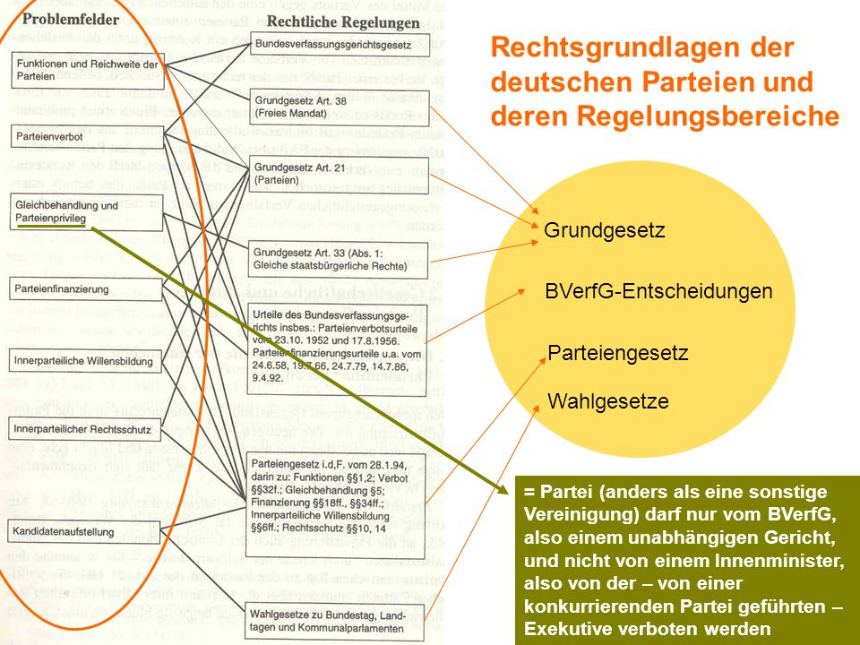 TU Dresden – Institut für Politikwissenschaft – Prof. Dr. Werner J. Patzelt Rechtsgrundlagen der deutschen Parteien und deren Regelungsbereiche Grundg
