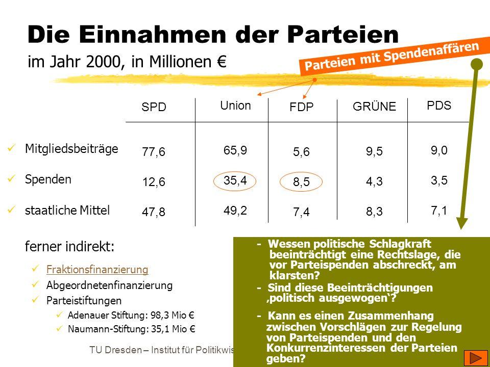TU Dresden – Institut für Politikwissenschaft – Prof. Dr. Werner J. Patzelt Die Einnahmen der Parteien Mitgliedsbeiträge Spenden staatliche Mittel fer