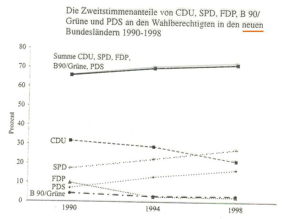 SPD: Höhepunkt in Brandt-Zeit Zuwächse 'abge- schöpft' von den GRÜNEN Generell: Höhepunkt der Parteimitgliedschaft in den 1970ern und frühen 1980ern bis auf GRÜNE: allgemeiner Rück- gang der Mitglieder- zahlen nach der Wiedervereinigung sehr geringe Mitgliedschaften in den neuen Bundesländern Parteimitglieder (in tausend)