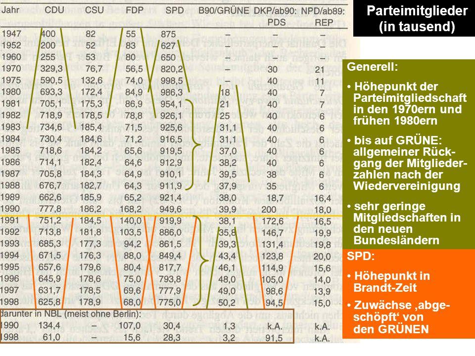 SPD: Höhepunkt in Brandt-Zeit Zuwächse 'abge- schöpft' von den GRÜNEN Generell: Höhepunkt der Parteimitgliedschaft in den 1970ern und frühen 1980ern b
