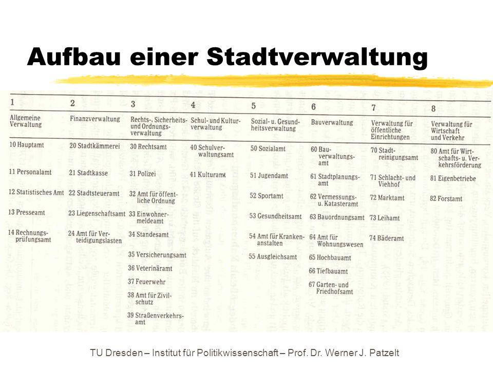 TU Dresden – Institut für Politikwissenschaft – Prof. Dr. Werner J. Patzelt Aufbau einer Stadtverwaltung