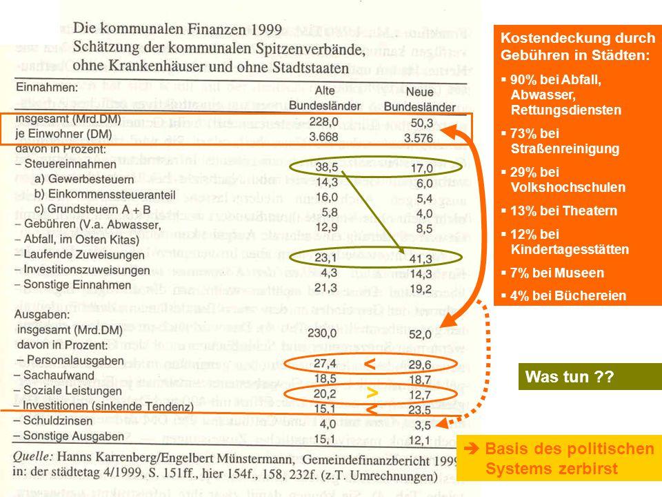 TU Dresden – Institut für Politikwissenschaft – Prof. Dr. Werner J. Patzelt > > > Kostendeckung durch Gebühren in Städten:  90% bei Abfall, Abwasser,
