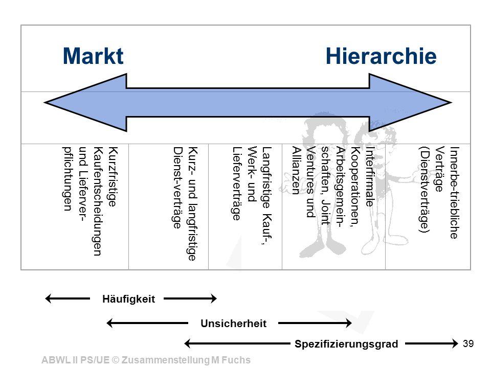 ABWL II PS/UE © Zusammenstellung M Fuchs 39 KurzfristigeKaufentscheidungenund Lieferver-pflichtungenKurz- und langfristigeDienst-verträgeLangfristige Kauf-,Werk- undLieferverträgeInterfirmaleKooperationen,Arbeitsgemein-schaften, JointVentures undAllianzenInnerbe-trieblicheVerträge(Dienstverträge) Markt Hierarchie Häufigkeit Unsicherheit Spezifizierungsgrad
