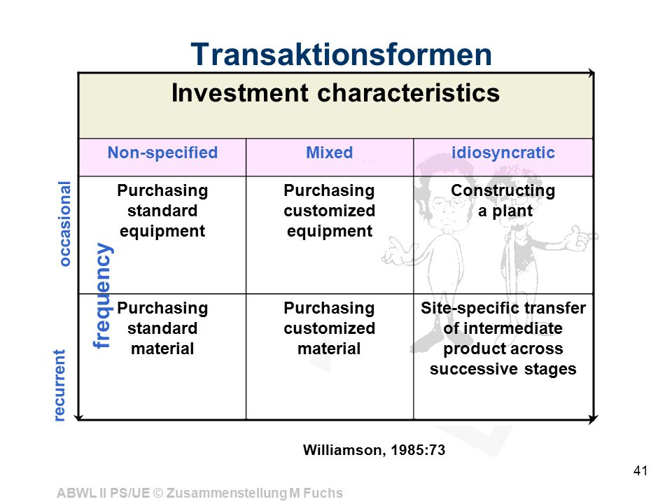 ABWL II PS/UE © Zusammenstellung M Fuchs 41 Transaktionsformen Williamson, 1985:73 Investment characteristics Non-specifiedMixedidiosyncratic Purchasing standard equipment Purchasing customized equipment Constructing a plant Purchasing standard material Purchasing customized material Site-specific transfer of intermediate product across successive stages occasional recurrent frequency