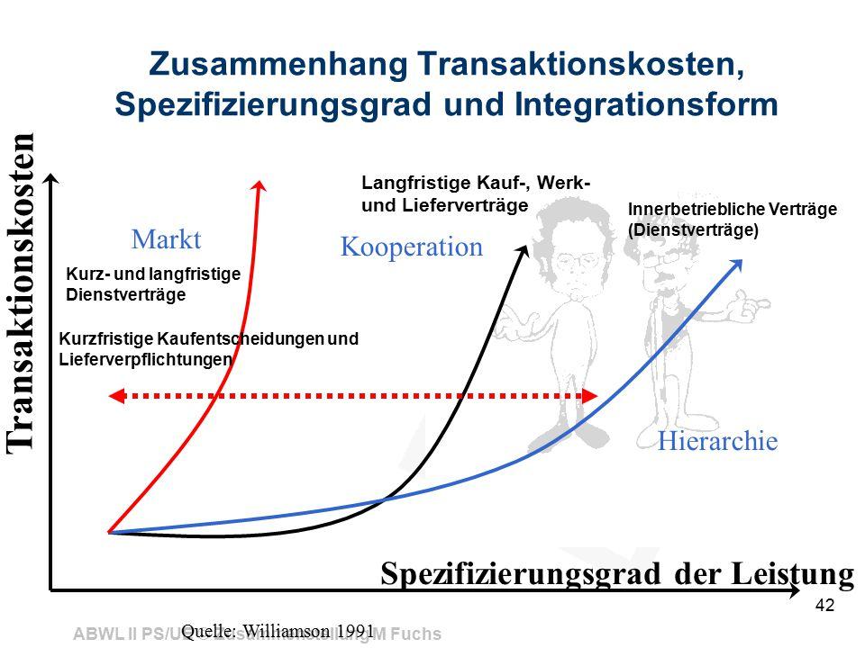 ABWL II PS/UE © Zusammenstellung M Fuchs 42 Spezifizierungsgrad der Leistung Transaktionskosten Markt Hierarchie Kooperation Zusammenhang Transaktions