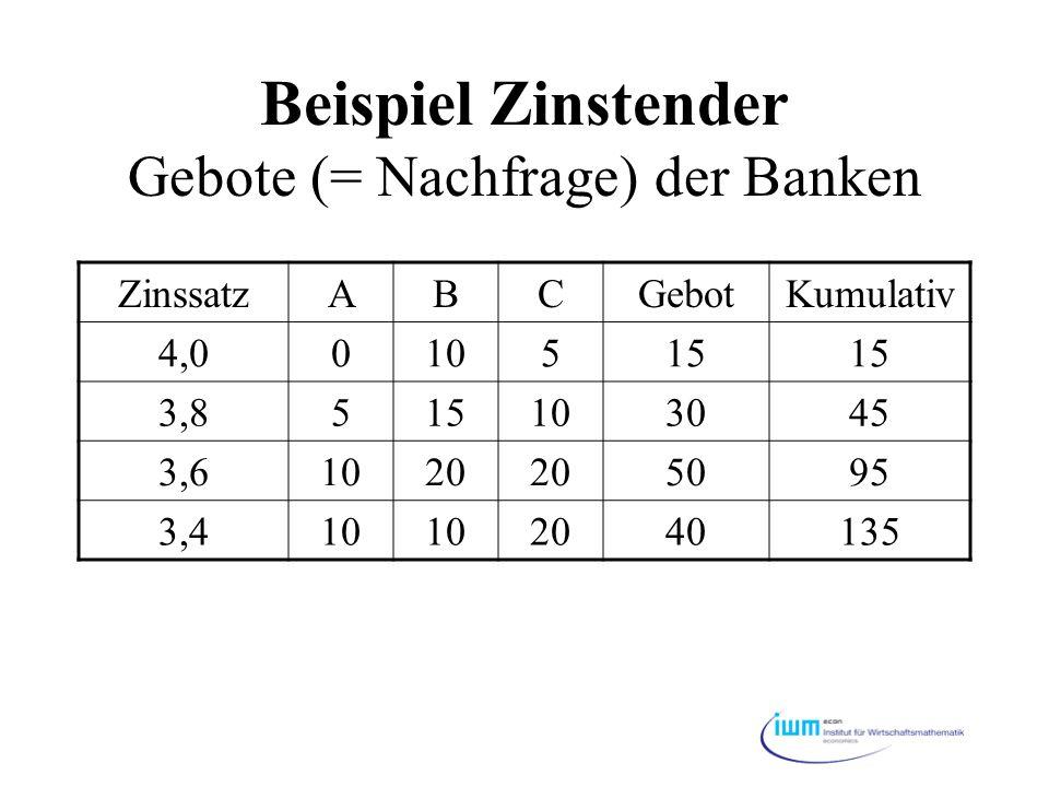Beispiel Zinstender Gebote (= Nachfrage) der Banken ZinssatzABCGebotKumulativ 4,0010515 3,8515103045 3,61020 5095 3,410 2040135