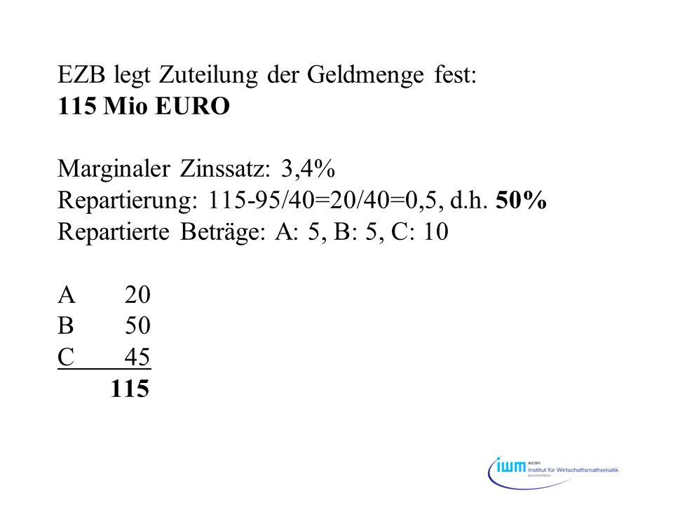 EZB legt Zuteilung der Geldmenge fest: 115 Mio EURO Marginaler Zinssatz: 3,4% Repartierung: 115-95/40=20/40=0,5, d.h. 50% Repartierte Beträge: A: 5, B