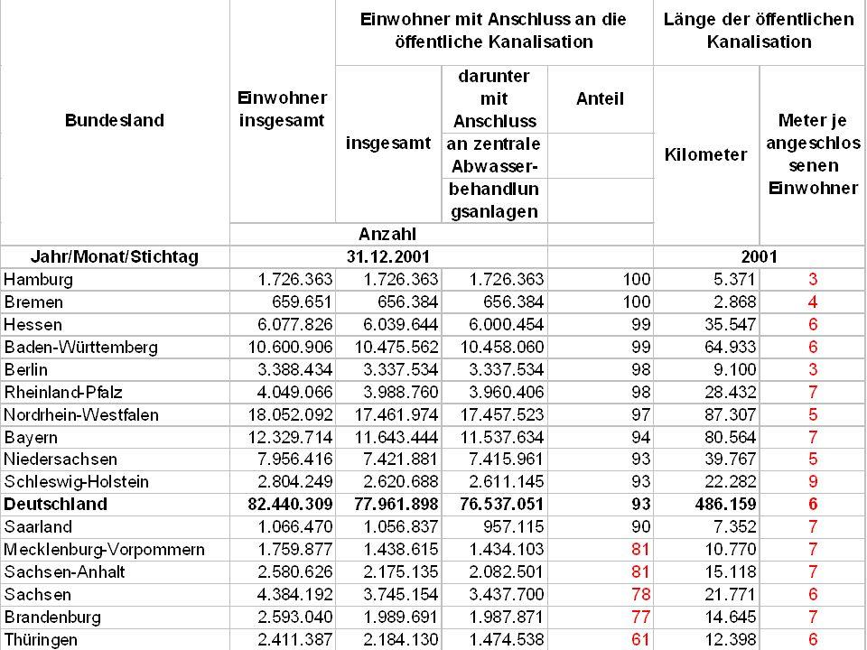 """12 TU Berlin, ISR """"Sektorale Planung I und """"Siedlungswasserwirtschaft Länge Kanalisation"""