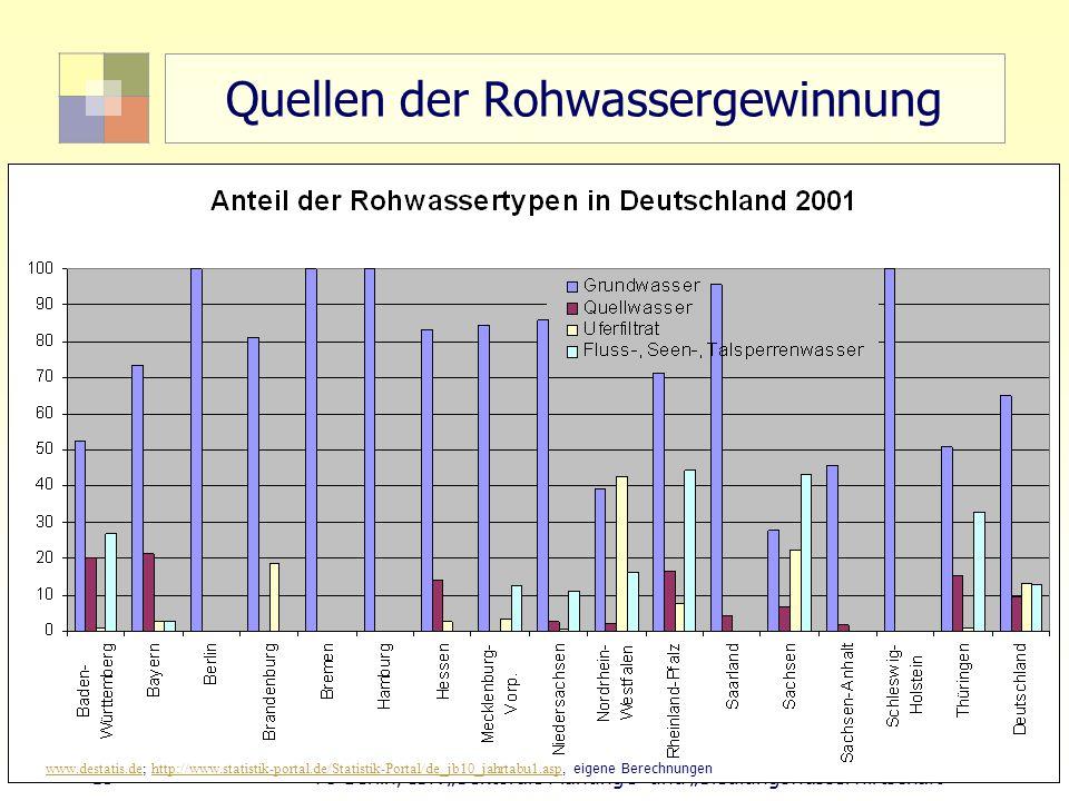 """15 TU Berlin, ISR """"Sektorale Planung I und """"Siedlungswasserwirtschaft Quellen der Rohwassergewinnung www.destatis.dewww.destatis.de; http://www.statistik-portal.de/Statistik-Portal/de_jb10_jahrtabu1.asp, eigene Berechnungenhttp://www.statistik-portal.de/Statistik-Portal/de_jb10_jahrtabu1.asp"""