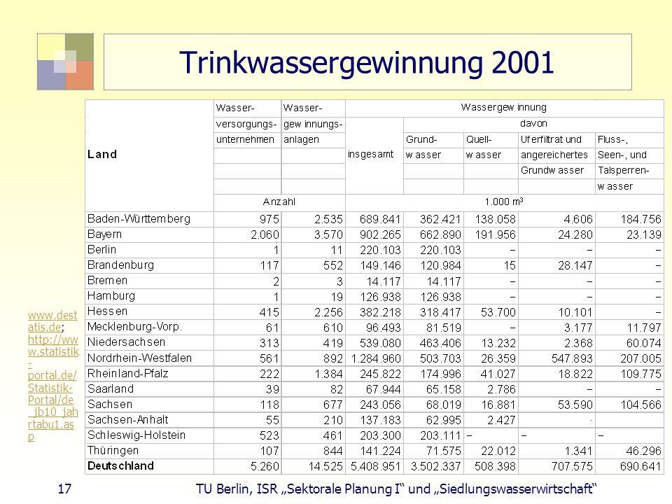 """17 TU Berlin, ISR """"Sektorale Planung I und """"Siedlungswasserwirtschaft Trinkwassergewinnung 2001 www.dest atis.dewww.dest atis.de; http://ww w.statistik - portal.de/ Statistik- Portal/de _jb10_jah rtabu1.as p http://ww w.statistik - portal.de/ Statistik- Portal/de _jb10_jah rtabu1.as p"""