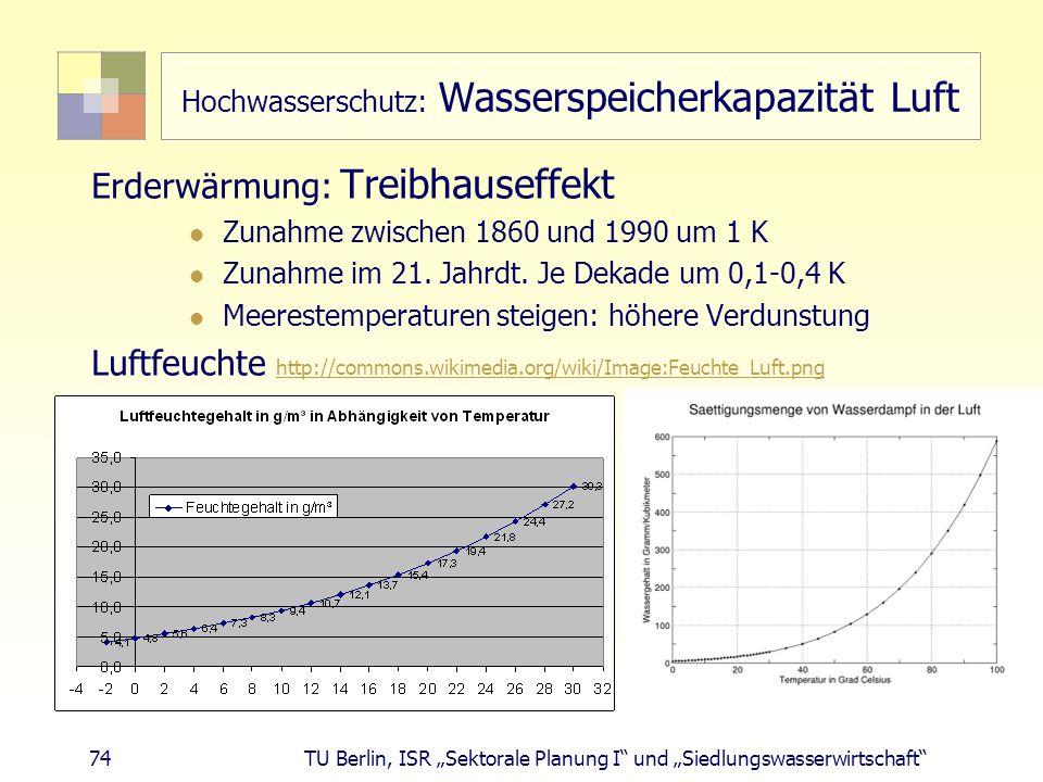 """74 TU Berlin, ISR """"Sektorale Planung I und """"Siedlungswasserwirtschaft Hochwasserschutz: Wasserspeicherkapazität Luft Erderwärmung: Treibhauseffekt Zunahme zwischen 1860 und 1990 um 1 K Zunahme im 21."""