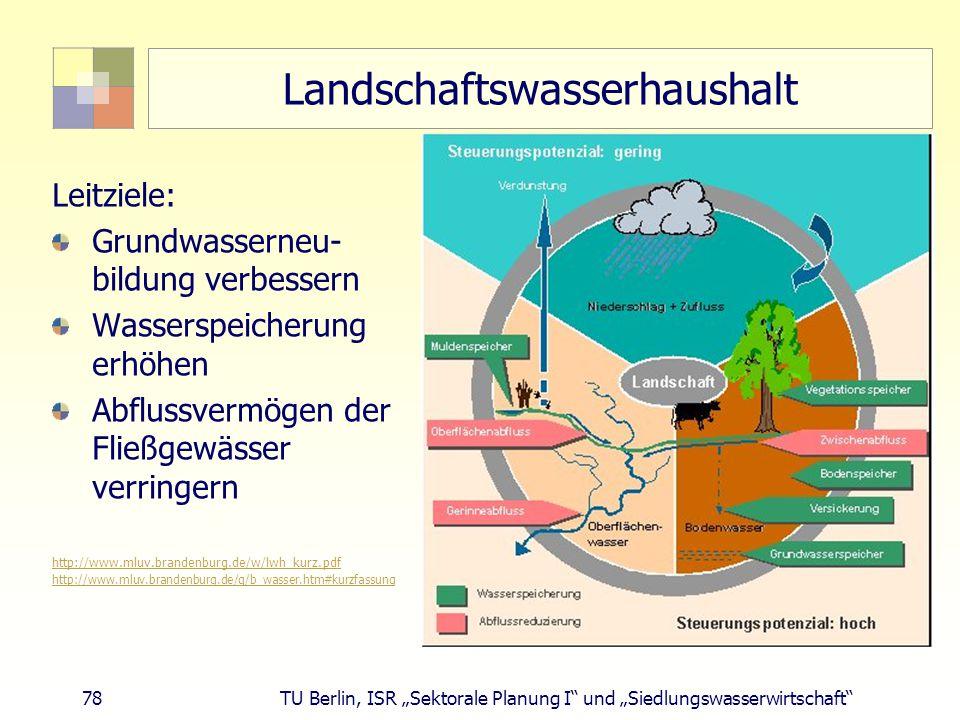 """78 TU Berlin, ISR """"Sektorale Planung I und """"Siedlungswasserwirtschaft Landschaftswasserhaushalt Leitziele: Grundwasserneu- bildung verbessern Wasserspeicherung erhöhen Abflussvermögen der Fließgewässer verringern http://www.mluv.brandenburg.de/w/lwh_kurz.pdf http://www.mluv.brandenburg.de/q/b_wasser.htm#kurzfassung"""